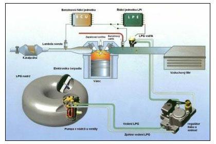 Vstřikování kapalného LPG (Vialle)