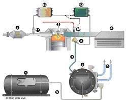 Vstřikování plynného LPG